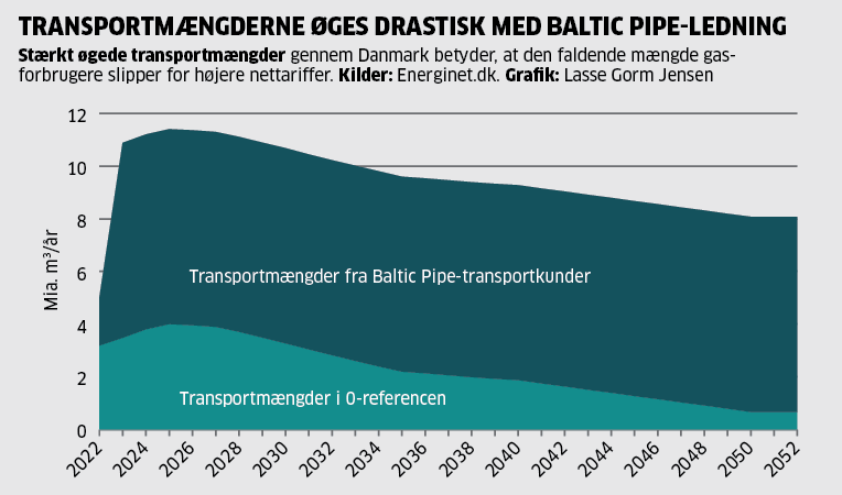 2018.06.01-baltic-pipe-graf-web.png