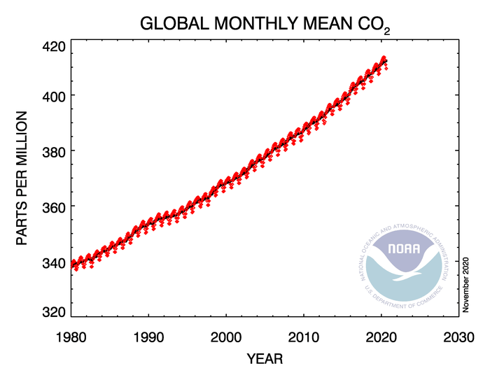 co2_trend_all_gl.png