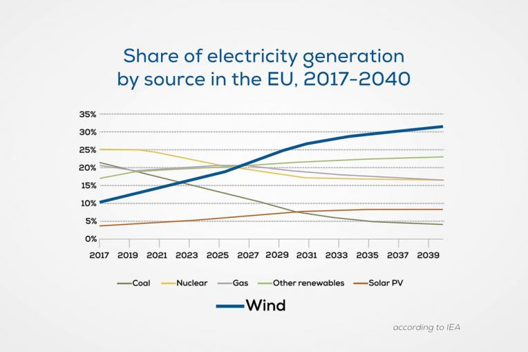 eu-share-of-electricity-generation-2017-2040.jpg