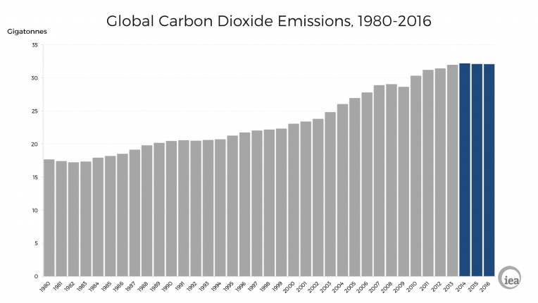 globalcarbonemissions2.png