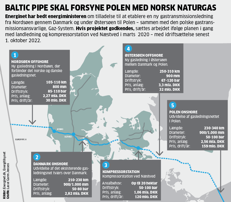 20180601-baltic-pipe-web.png