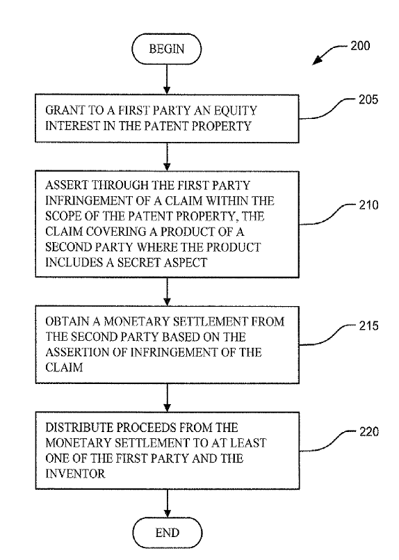 Fig. 2 fra patentet US20080270152 A1 - Patent Acquisition and Assertion by a (Non-Inventor) First Party Against a Second Party. Gengivet fra database Espacenet.