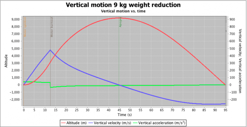 8verticalmotionlessweight.png