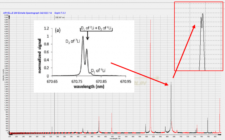 LIBS measurement Lithium Isotope Detection