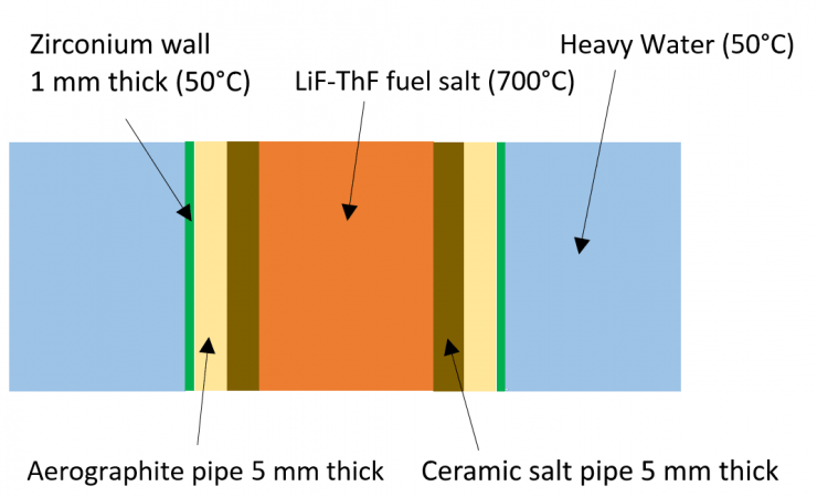 HWMSR: cross section of pipes in core