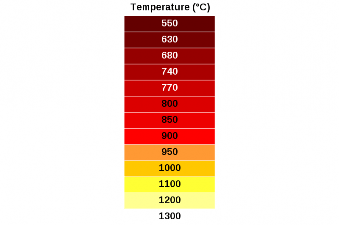 wikimedia_example_incandescence_colors.png
