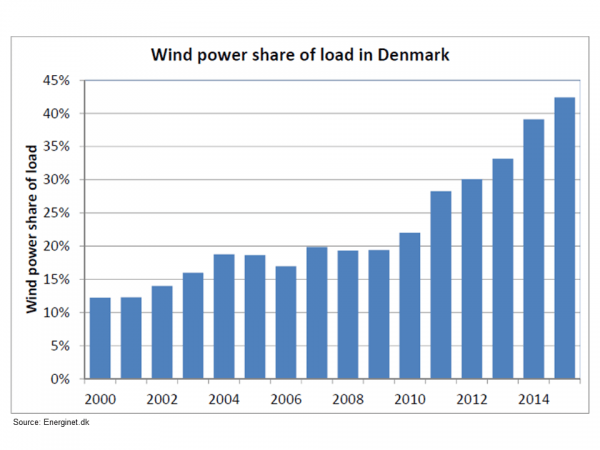 wind_power_share_of_load_2000-2015.png