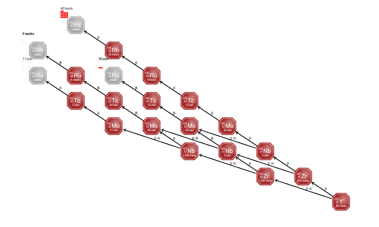 Y105 decay chain