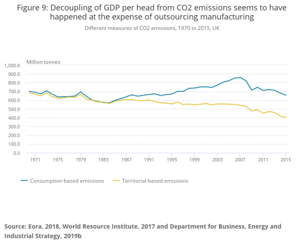 figure_9_decoupling_of_gdp_per_head_from_co2_emissions_seems_to_have_happened_at_the_expense_of_outsourcing_manufacturing.png