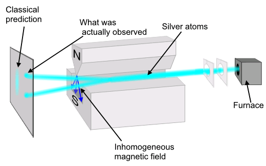 stern-gerlach_experiment.png